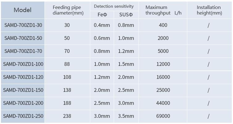 Metal Separator for  Plastic Materials