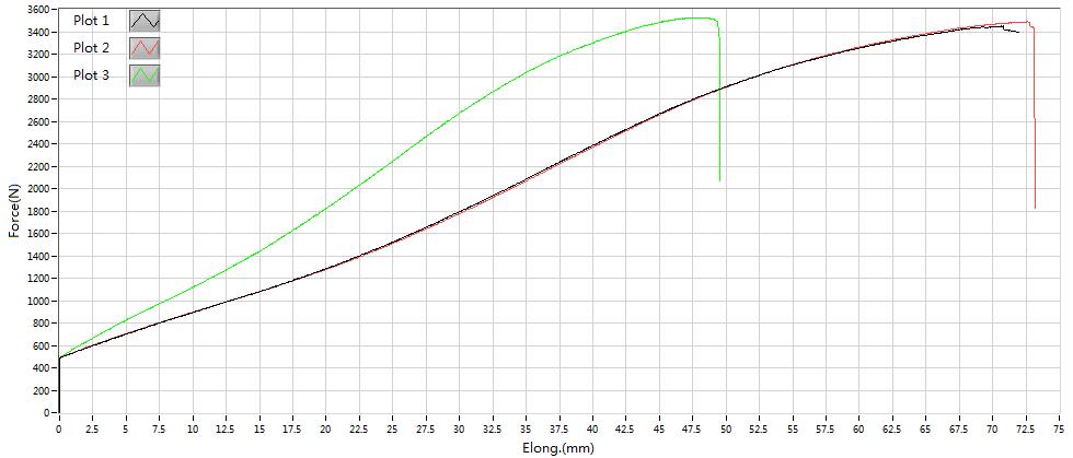 Test curve page