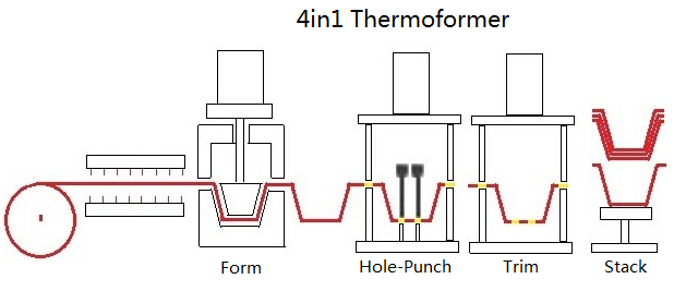 4in1 Thermoformer 类别总图.png