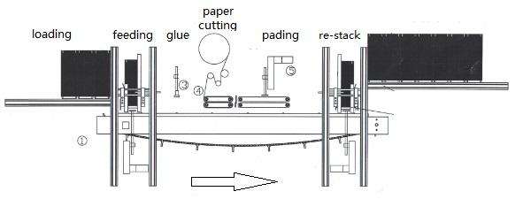 off-line- paper gluer .jpg