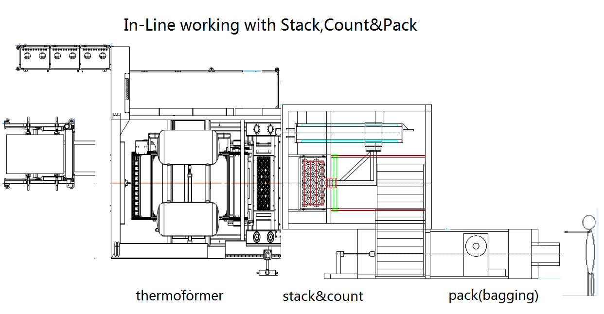 lx76 un thermoforming machine in-line layuot  with stack &pack .png