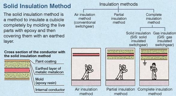 Insulation Methods